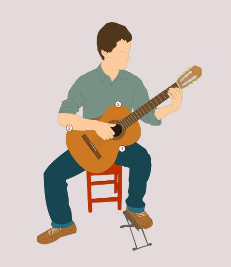 position de la guitare classique